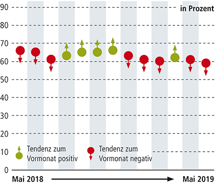 Index der Konjunkturdaten | Mai 2018–Mai 2019